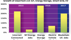 Why to invest in CleanTech Now