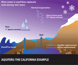 California Floods Hide Underground Droughts