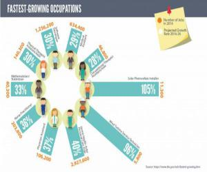 Fastest Growing Occupations from Visually