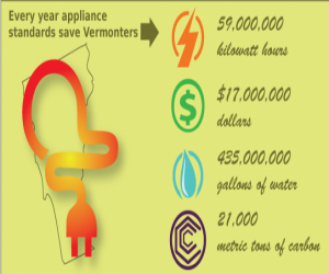 US Appliance Standards Save Billions